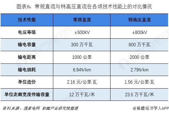 图表6:常规直流与特高压直流在各项技术性能上的对比情况