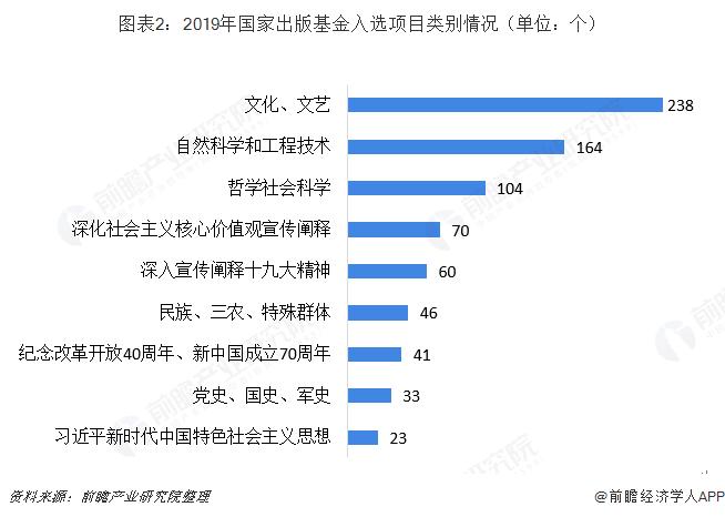 图表2:2019年国家出版基金入选项目类别情况(单位:个)