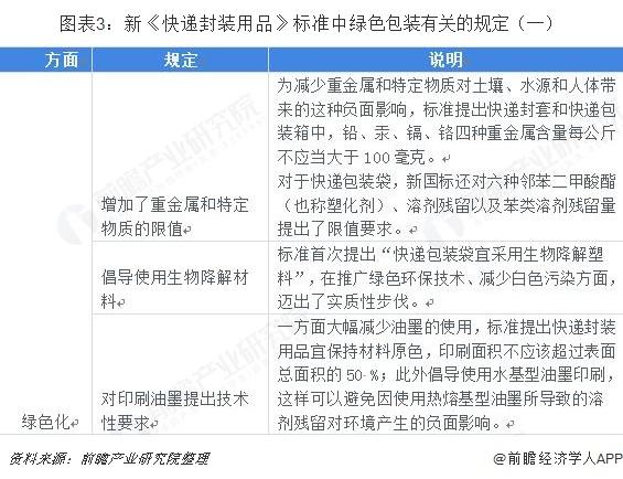 图表3:新《快递封装用品》标准中绿色包装有关的规定(一)