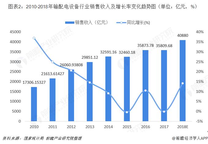 图表2:2010-2018年输配电设备行业销售收入及增长率变化趋势图(单位:亿元,%)