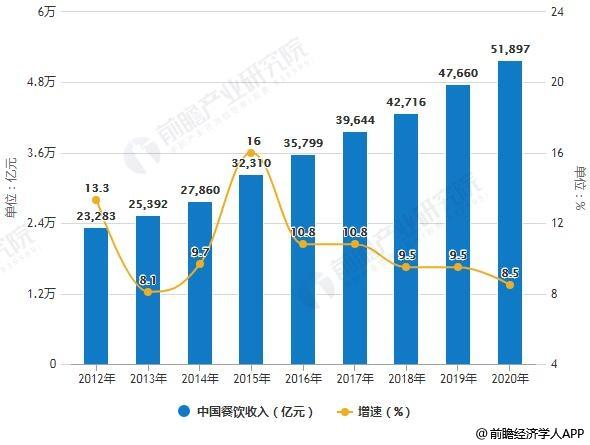 2012-2020年中国餐饮收入统计及增长情况预测