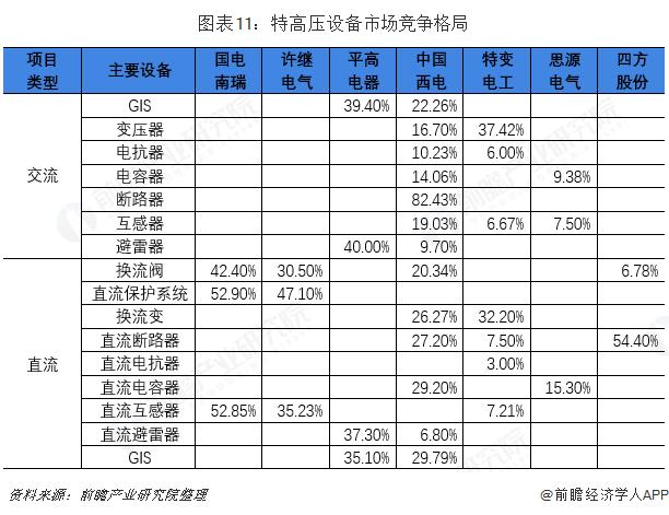 图表11:特高压设备市场竞争格局