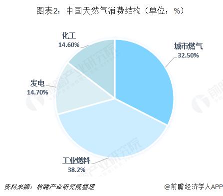 图表2:中国天然气消费结构(单位:%)