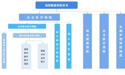 2018年中国健康保险行业市场现状与发展趋势 中资人身险公司成销售主力【组图】