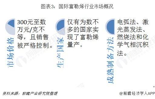 图表3:国际富勒烯行业市场概况