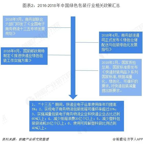 图表2:2016-2018年中国绿色包装行业相关政策汇总