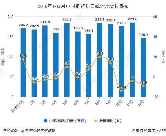 2018年1-12月中国纸浆进口统计及增长情况