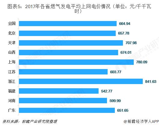 图表5:2017年各省燃气发电平均上网电价情况(单位:元/千千瓦?#20445;? width=