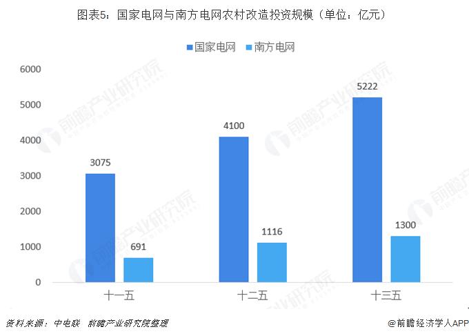 图表5:国家电网与南方电网农村改造投资规模(单位:亿元)