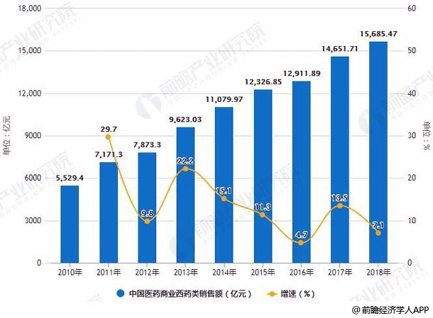 2010-2018年中国医药商业西药类销售额统计及增长情况预测