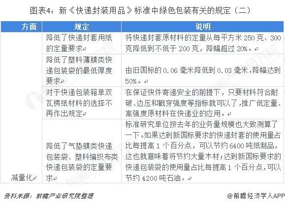图表4:新《快递封装用品》标准中绿色包装有关的规定(二)