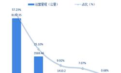 2018年全球地铁行业发展现状与市场趋势分析 中国后来者居上【组图】