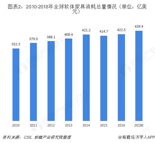 图表2:2010-2018年全球软体家具消耗总量情况(单位:亿美元)