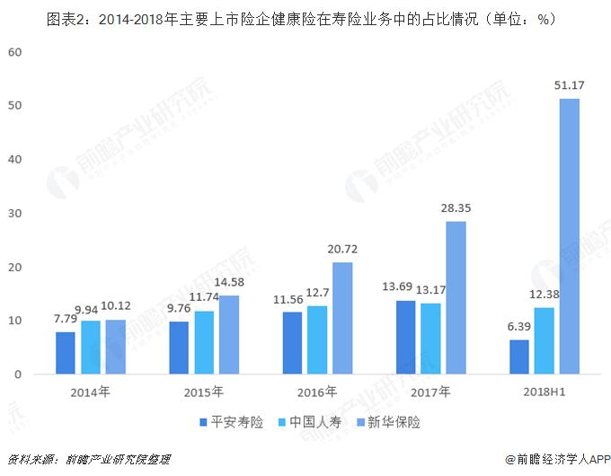 图表2:2014-2018年主要上市险企健康险在寿险业务中的占比情况(单位:%)