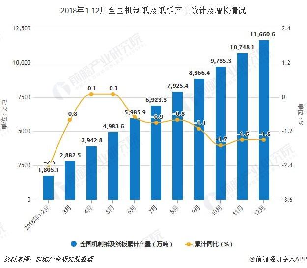 2018年1-12月全国机制纸及纸板产量统计及增长情况