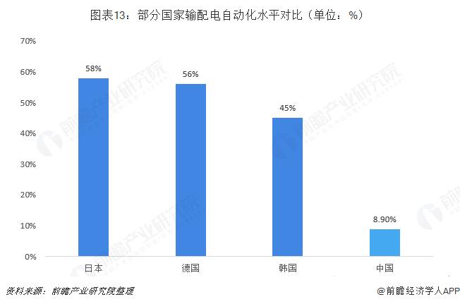 图表13:部分国家输配电自动化水平对比(单位:%)