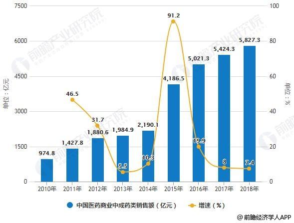 2010-2018年中国医药商业中成药类销售额统计及增长情况预测