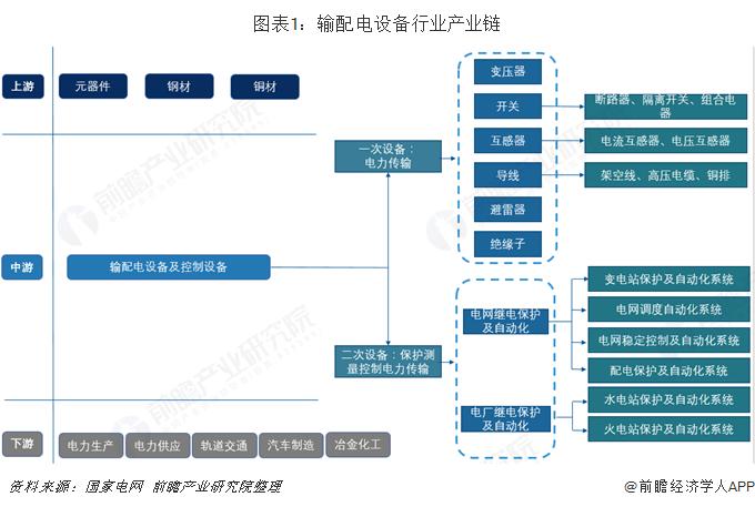 图表1:输配电设备行业产业链