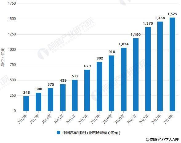 2012-2024年中国汽车租赁行业市场规模统计情况及预测