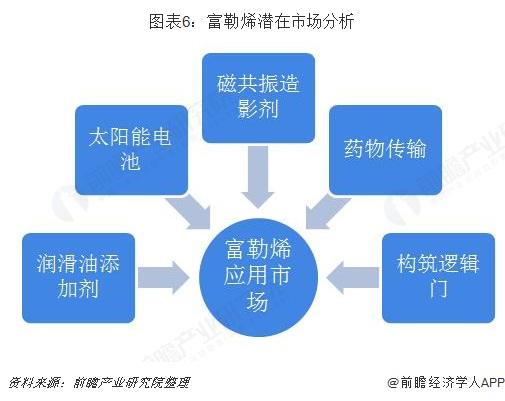 图表6:富勒烯潜在市场分析