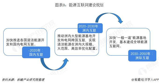 图表9:能源互联网建设规划