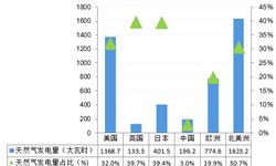 2018年中国天然气发电市场现状与发展趋势 天然气发电成本居高不下制约行业发展【组图】