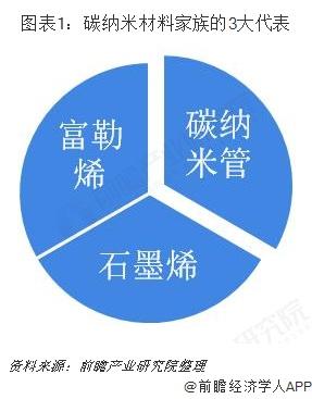 图表1:碳纳米材料家族的3大代表