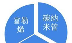 2018年中国富勒烯行业市场概况和发展趋势分析 富勒烯新产品将不断问世【组图】