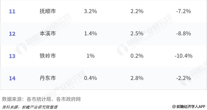 2016、2017、2018年辽宁省各市GDP总量及增