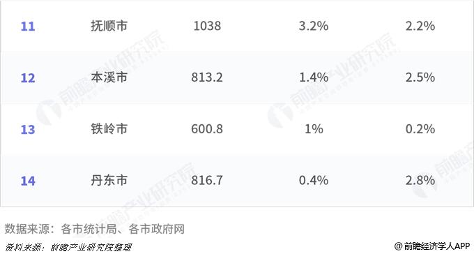 2018年辽宁省各市GDP总量及增速排行榜:大连
