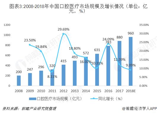 图表3:2008-2018年中国口腔医疗市场规模及增长情况(单位:亿元,%)