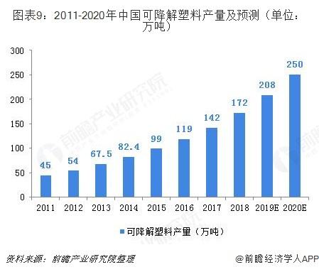 图表9:2011-2020年中国可降解塑料产量及预测(单位:万吨)