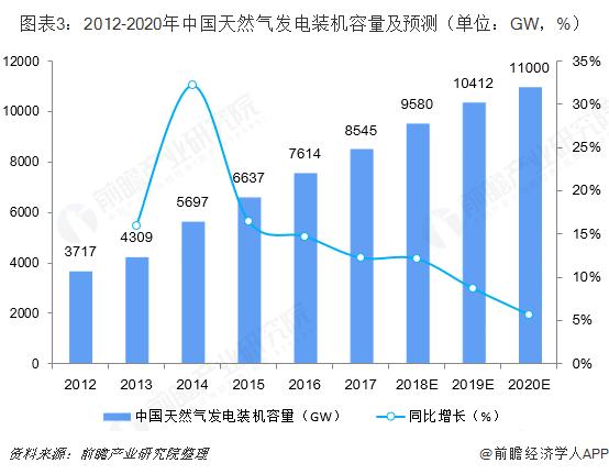 图表3:2012-2020年中国天然气发电装机容量及预测(单位:GW,%)