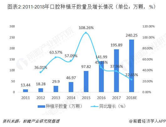 图表2:2011-2018年口腔种植牙数量及增长情况(单位:万颗,%)