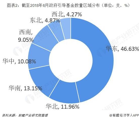 图表2:截至2018年6月政府引导基金数量区域分布(单位:支,%)