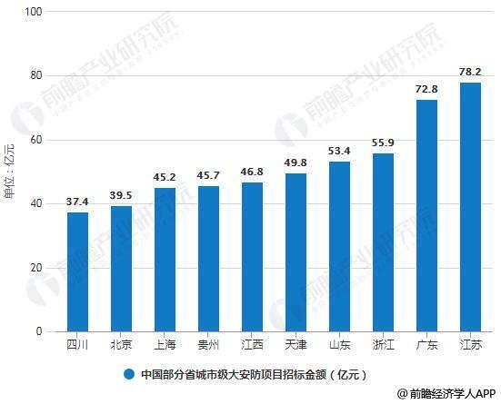 2018年中国部分省城市级大安防项目招标金额统计情况