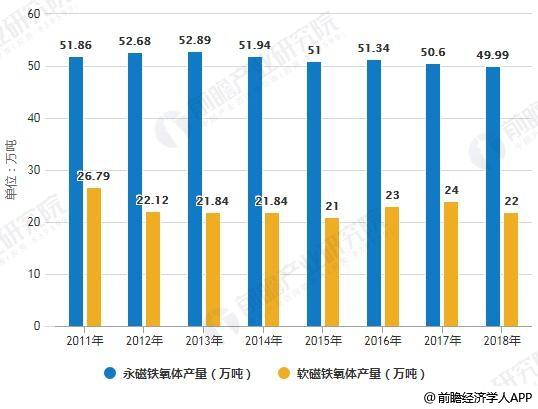 2011-2018年中国铁氧体磁性材料产量统计情况