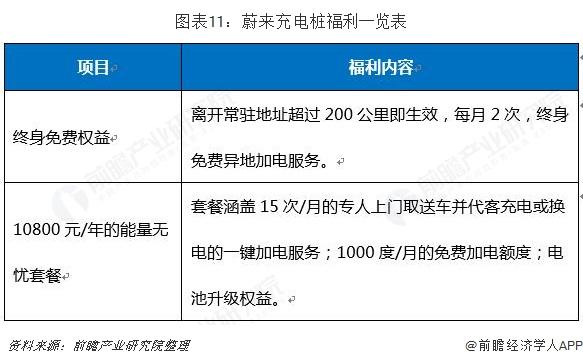 图表11:蔚来充电桩福利一览表
