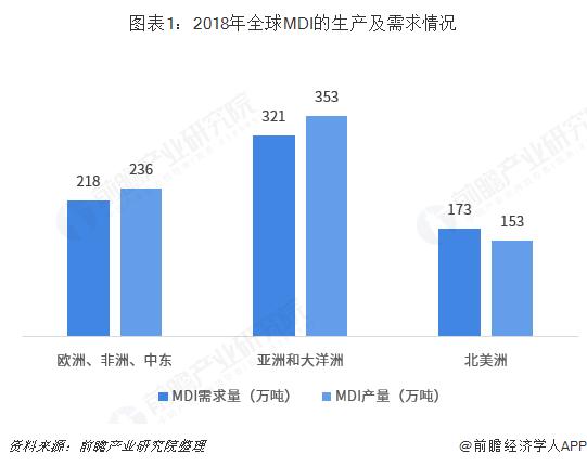 图表1:2018年全球MDI的生产及需求情况