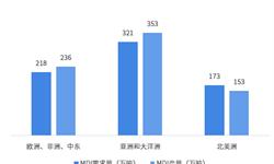 重磅!20大产业<em>迁移</em>路径全景系列之——中国化工产业<em>迁移</em>路径及化工产业发展趋势全景图