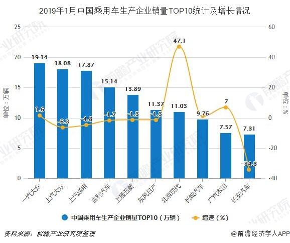 2019年1月中国乘用车生产企业销量TOP10统计及增长情况