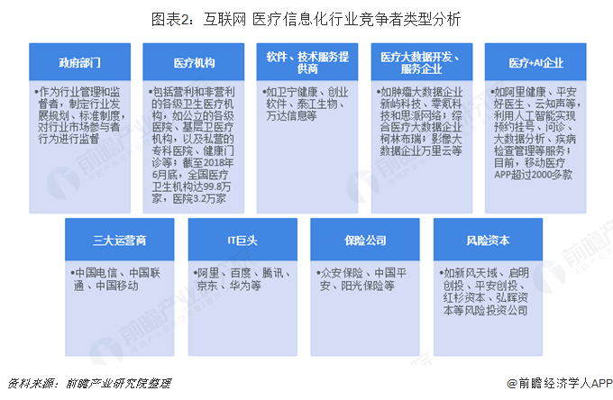 图表2:互联网+医疗信息化行业竞争者类型分析