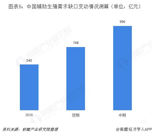 图表5:中国辅助生殖需求缺口变动情况测算(单位:亿元)