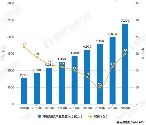 2011-2018年中国安防产业总收入统计及增长情况预测