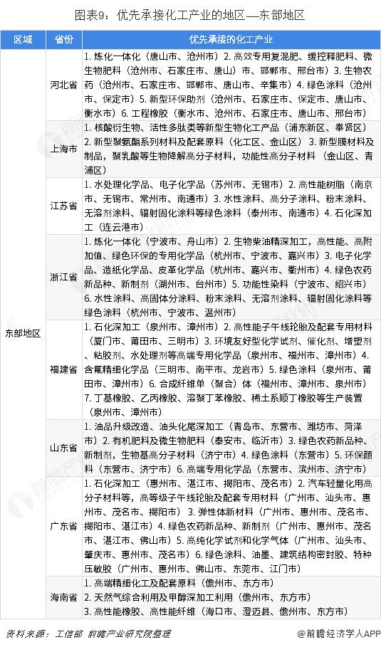 图表9:优先承接化工产业的地区——东部地区