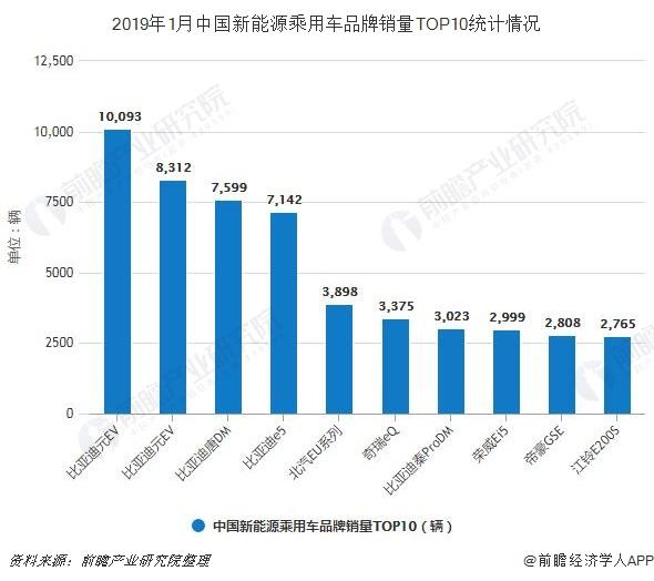 2019年1月中国新能源乘用车品牌销量TOP10统计情况