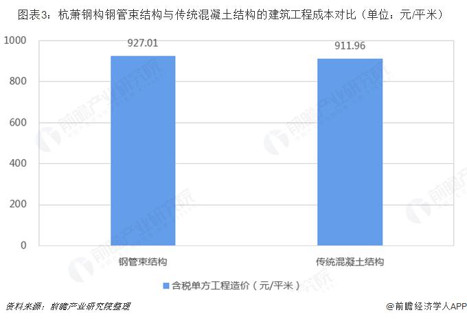 图表3:杭萧钢构钢管束结构与传统混凝土结构的建筑工程成本对比(单位:元/平米)