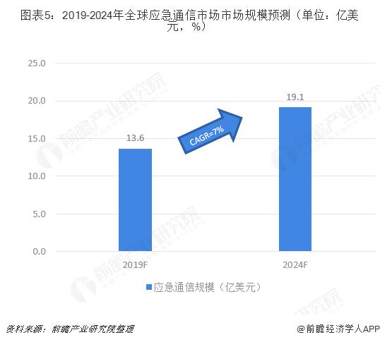 图表5:2019-2024年全球应急通信市场市场规模预测(单位:亿美元,%)