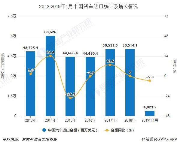 2013-2019年1月中国汽车进口统计及增长情况