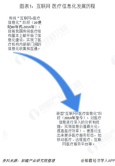 图表1:互联网+医疗信息化发展历程